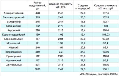 Бюджет сделки на рынке долей Петербурга с весны вырос на 200 тысяч рублей