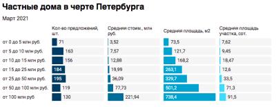 Частные дома в черте СПб