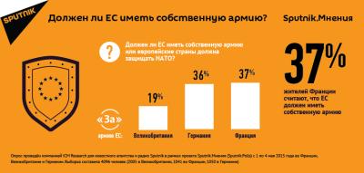 EU_army_poll_Social