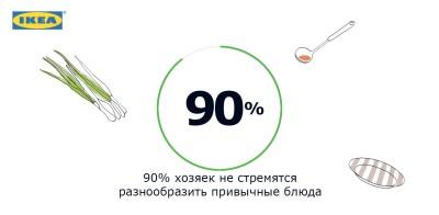 ИКЕА_факт