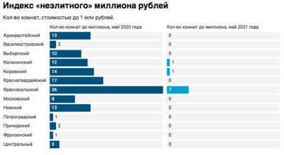 Индекс неэлитного миллиона рублей Петербурга