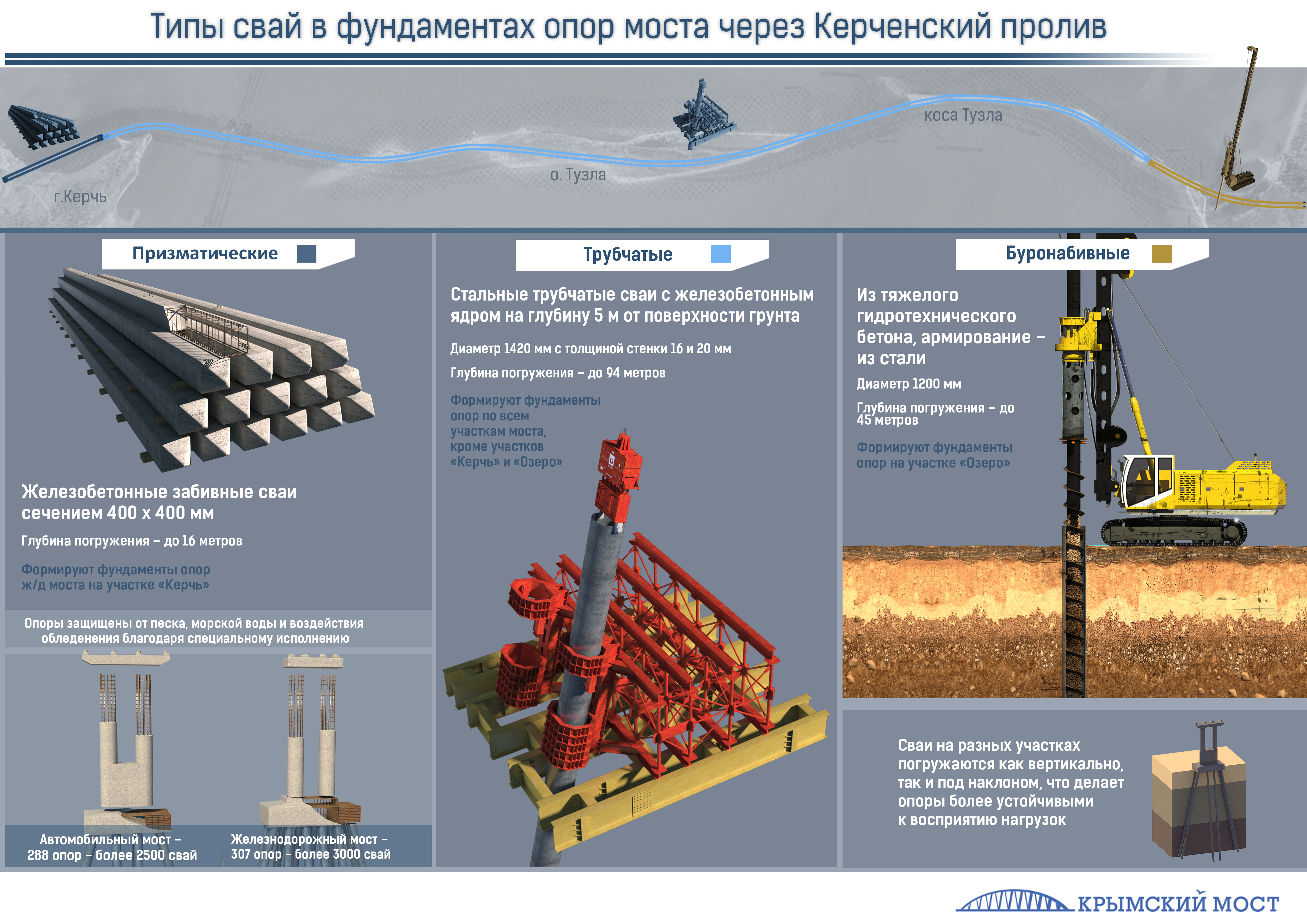 Инфографика_типы_свай