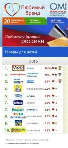 Любимые бренды россиян