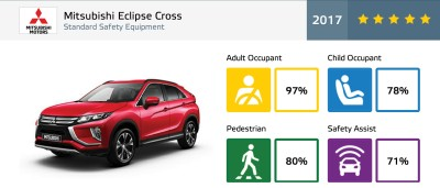 Mitsubishi Eclipse Cross_NCAP results.png