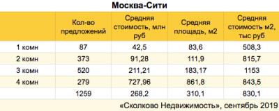 Москва_сити