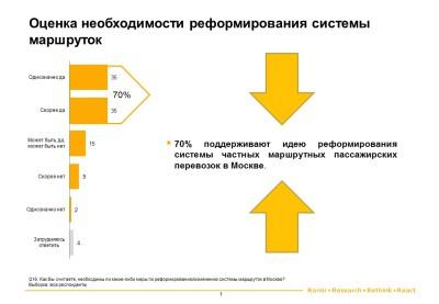 Оценка необходимости реформирования системы маршруток