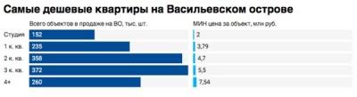 Самая дешевая квартира на Васильевском острове продается за 2 млн рублей
