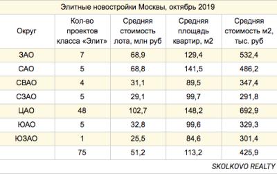 Средняя цена элитной новой квартиры в ЦАО Москвы превысила 100 млн рублей