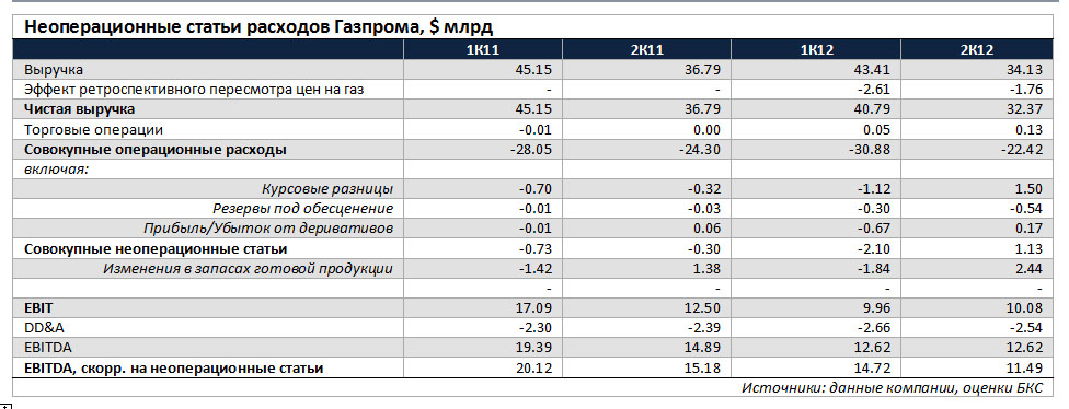 курсовые разницы налог на прибыль