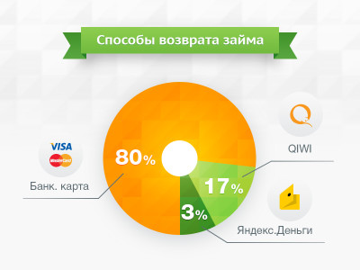 noid-Infographics_Methods_of_loan_repayment