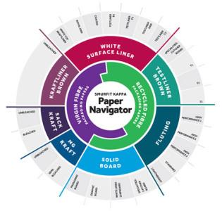 noid-Paper_Navigator-Chart