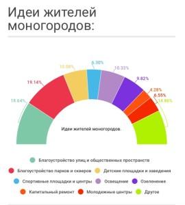 noid-Zhitieli-monoghorodov-priedlozhili-bolieie-500-idiei-po-blaghoustroistvu_1